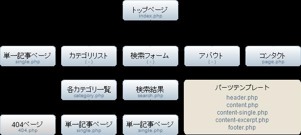 サイトマップとテーマファイル構成